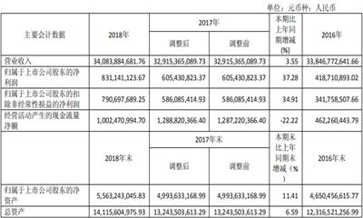 重庆百货2018年营收340.84 亿元 2019年拟关店18家