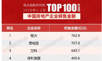 2019年1-2月中国房地产企业权益销售金额TOP100