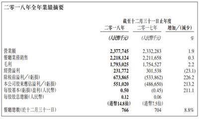 味千(中国): 2018年业绩扭亏为盈 2019年拟新增100家店