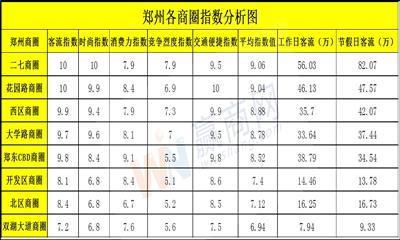 郑州二七商圈综合实力最强 节假日均客流达82.07万人次