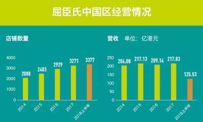 屈臣氏门店越来越多但收入增长停滞 为何还能估值2000亿?