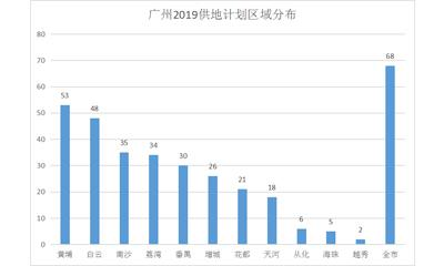 广州2019年计划供地346宗 天河、南沙、番禺、黄埔加大涉商用地供应