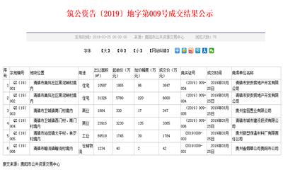 商地快讯|贵州4宗商住用地成交 总面积约6.77万㎡