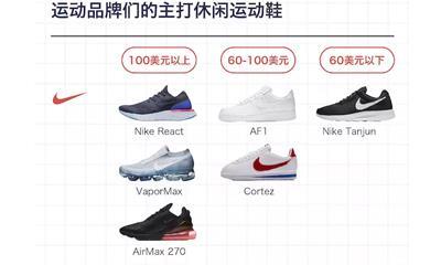 耐克要发力中低档球鞋市场 但这个市场现在很拥挤