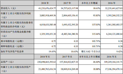 金科股份2018年报:净利润38.86亿元 同比增长93.85%