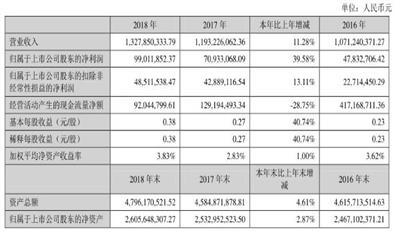 2018年如意集团盈利增长51.67% 服装销售营收占比最大
