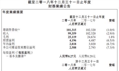高鑫零售2018年净利下跌7.3% 新开24家大润发门店