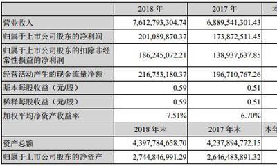 广百股份2018年净利2.01亿同比增长15.7% 已开设门店27家