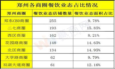郑东CBD商圈餐饮业态店铺数量为255家 居郑州商圈首位
