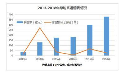 """绿地香港""""复活"""" 一季度销售猛涨175.33%至157亿元"""