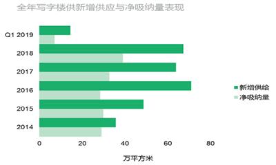 2019年Q1武汉新增商业放缓 品牌调整层次感加强