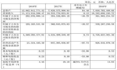利群股份2018年收购乐天狂开65家门店   营收114亿元
