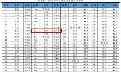 2019 年中国城市发展潜力排名出炉!贵阳与武汉成都同列二档城市!