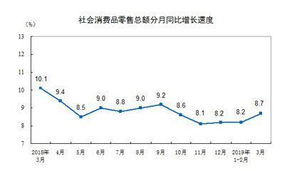 一季度社会消费品零售总额为97790亿元 同比名义增长8.3%