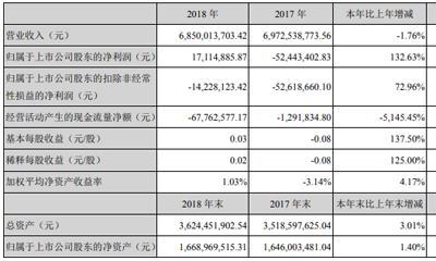 新华都:2018年扭亏为盈