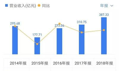 """中国金茂2018年报拆解:融资成本增长43% """"造血""""不足偿债承压"""
