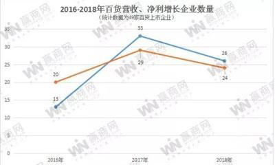 百货上市企业2018年度业绩继续承压 营收净利双增长企业不足三成