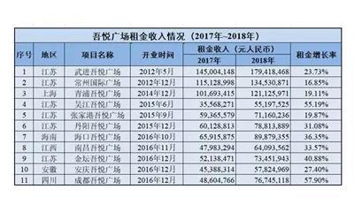 新城控股吾悦广场年租金收入同比翻倍 商业用地土储比重增大