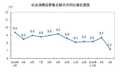 4月社会消费品零售总额为30586亿元 同比增长7.2%