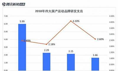 """特步""""很拼"""":2018年溢利增加60.9% 4年共赞助143场马拉松"""
