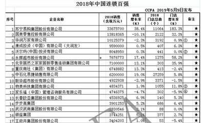 2018年中国连锁百强出炉 苏宁、国美、华润万家位列前三