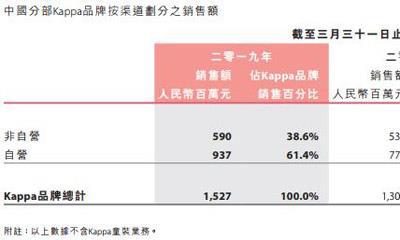 中国动向15个月销售额21.44亿 Kappa品牌净增加70家店铺