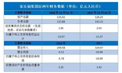 """家乐福48亿""""卖身""""苏宁易购 海外零售水土不服?"""