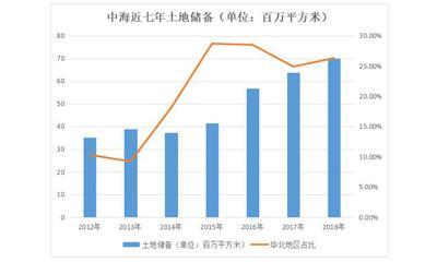 中海79.4亿元斩获北京丰台造甲村地块 还建商业面积近6万㎡