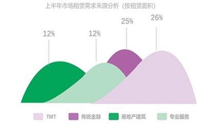 武汉上半年核心区配套型商业陆续开业 服务类业态星罗棋布
