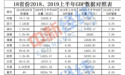 四川和重庆对比gdp_数据热 西部地区经济半年报 四川GDP总值最高,重庆人民最有钱