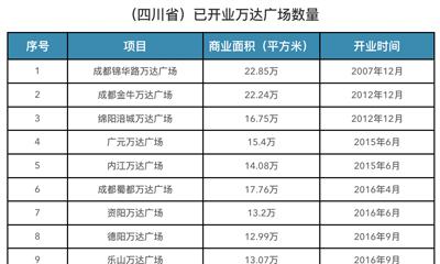 6月全国商业地产十大事件:苏宁易购收购家乐福 高岛屋退出中国