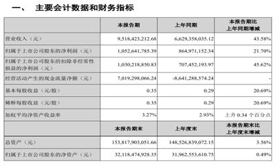 金融街半年报:营收95.18亿元,同比上升43.6%