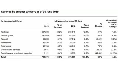 Ferragamo上半年净利润上涨2.4% 中国市场销售额增长17.4%