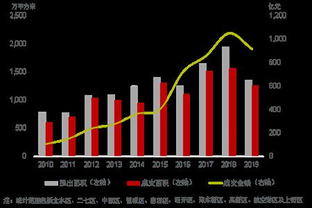 2019鄭州地產市場全面回顧:經濟增速放緩 挑戰與機遇并存