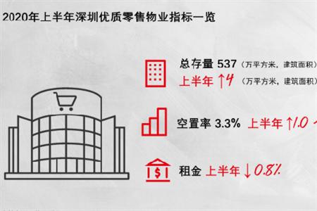 上半年深圳优质MALL空置率3.3%  二季度品牌拓展活跃度提升