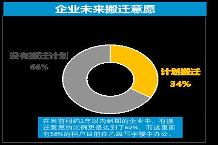 北京近八成企业选择降低或维持现有办公租赁成本,灵活办公成为新趋势