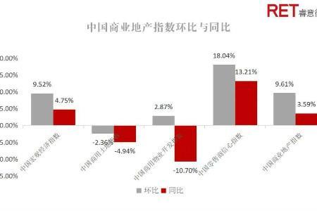 2020第四季度中国商业地产指数报告:延续上升态势,环比上涨9.61%