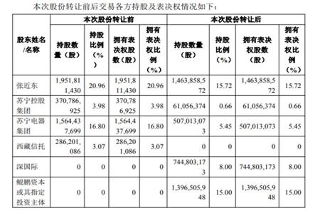 深圳国际及鲲鹏资本拟斥资148亿收购苏宁易购23%股权