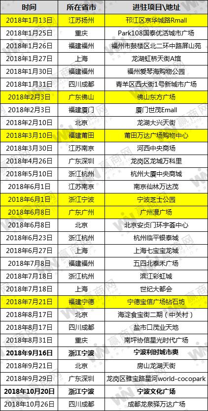 """超级物种福清万达店今日开业 带来一场""""峡谷鲜锋赛"""""""