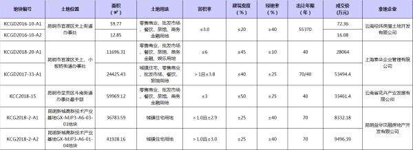 上海世贸首进昆明 8.16亿拿下巫家坝两宗地块
